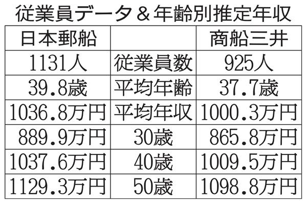 生涯給与は4億近く(C)日刊ゲンダイ