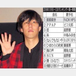 ボーカルとギター、作詞作曲までこなす野田洋次郎(C)日刊ゲンダイ