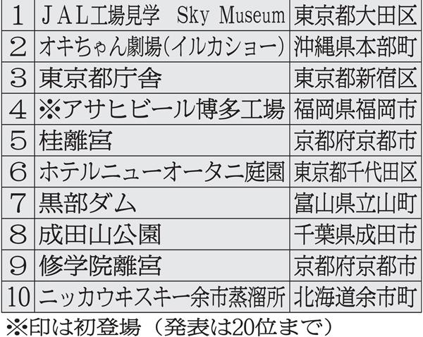 「無料観光スポット2016」の上位一覧(C)日刊ゲンダイ