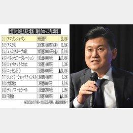 上位10社の売上高と増減(左は楽天・三木谷社長)(C)日刊ゲンダイ