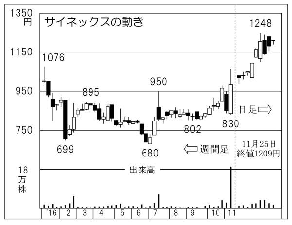 サイネックス(C)日刊ゲンダイ