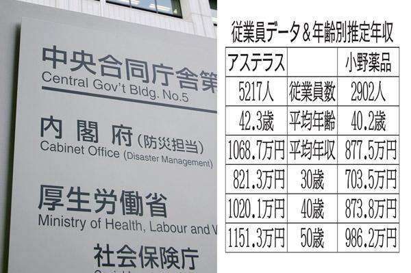 薬価改定に揺れる両社を比較(C)日刊ゲンダイ