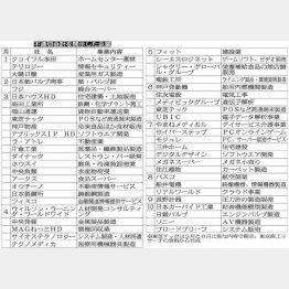 不適切会計を開示した企業(C)日刊ゲンダイ