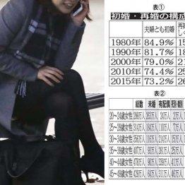 トランプは再々婚…生涯未婚率増加で日本が不倫天国に?