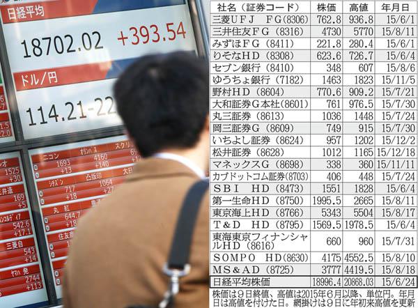 三菱UFJと三井住友FCは22%の上昇期待(C)日刊ゲンダイ