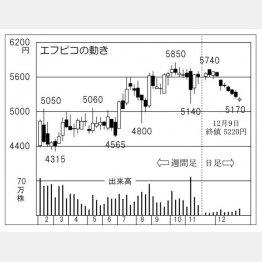 エフピコ(C)日刊ゲンダイ