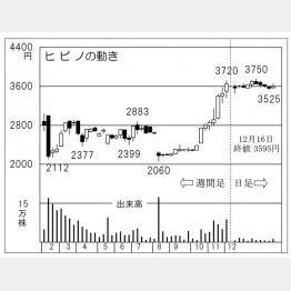 ヒビノ(C)日刊ゲンダイ