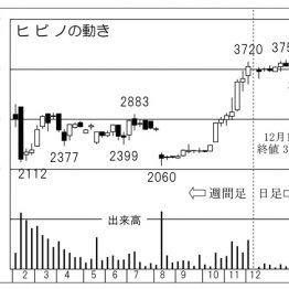 映像・音響設備「ヒビノ」 ライブ市場活況で株価上昇継続
