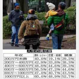 年収と幸福度の一覧表(C)日刊ゲンダイ