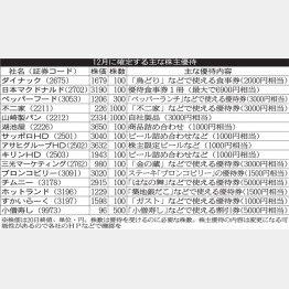 居酒屋、外食が目白押し(C)日刊ゲンダイ