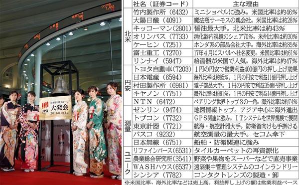 日経平均は6月に2万3000円に?(C)日刊ゲンダイ