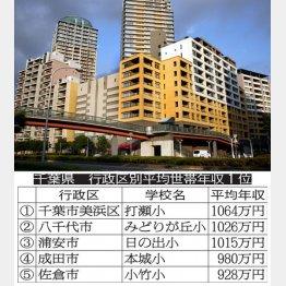 打瀬小のある海浜幕張(C)日刊ゲンダイ