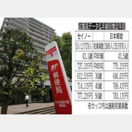 日本郵政×セイノー(C)日刊ゲンダイ