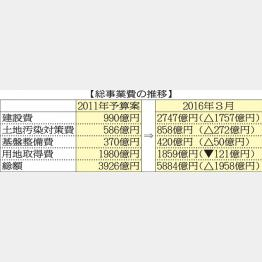 総事業費の推移(C)日刊ゲンダイ