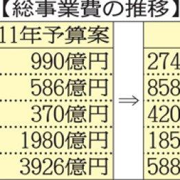 黒字のはずが…総工費は当初計画より1958億円もアップ