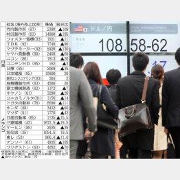 100円割れは近い(C)日刊ゲンダイ