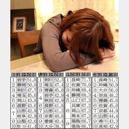 夫の帰りを待つ妻は西日本に多い(C)日刊ゲンダイ