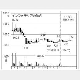 インフォテリア(C)日刊ゲンダイ