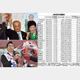 千代田区長選の石川候補(上)と与謝野候補/(C)日刊ゲンダイ