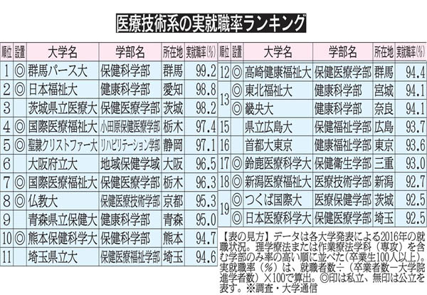 トップの群馬パース大は高い就職実績を誇る(C)日刊ゲンダイ
