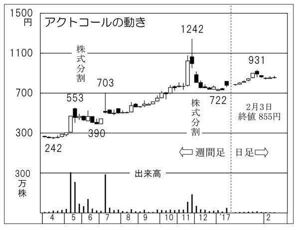 アクトコール(C)日刊ゲンダイ