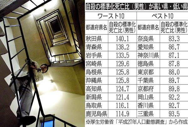 自殺の標準化死亡比(男性)が多い県と低い県/(C)日刊ゲンダイ