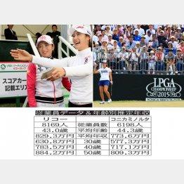 リコーもコニカミノルタも女子プロゴルフでも有名(C)日刊ゲンダイ