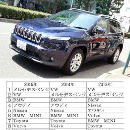 アメ車だけ売れない日本市場 販売台数はドイツ車の7分の1