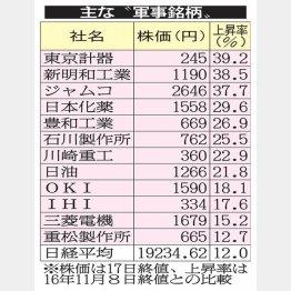 約40%上昇した銘柄も(C)日刊ゲンダイ