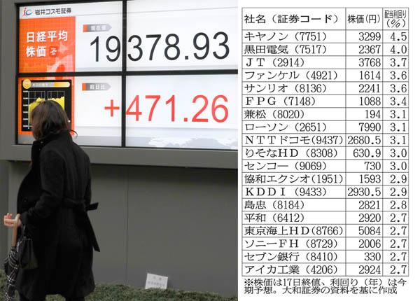 「3月に2万円」の声も(C)日刊ゲンダイ