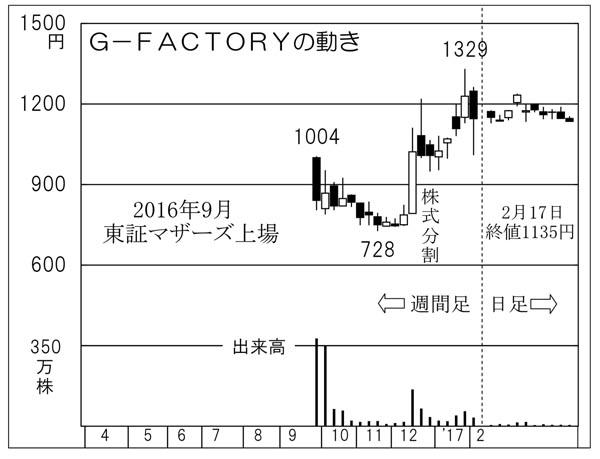 G―FACTORY(C)日刊ゲンダイ