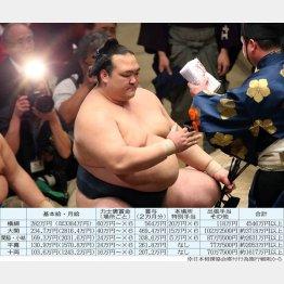 懸賞だけで年6000万円(C)日刊ゲンダイ