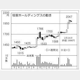 桧家ホールディングス(C)日刊ゲンダイ