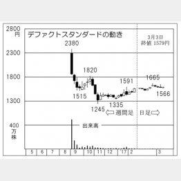 デファクトスタンダード(C)日刊ゲンダイ