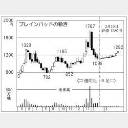 ブレインパッド(C)日刊ゲンダイ