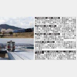 若狭鉄道SL試験運行(左上)と釧網鉄道(左下)