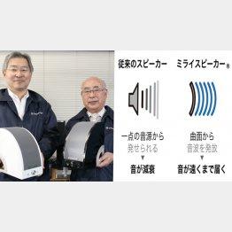 2人が手にするのが「ミライスピーカー」(左)/音波の模式図(C)日刊ゲンダイ