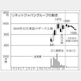 リネットジャパングループ(C)日刊ゲンダイ