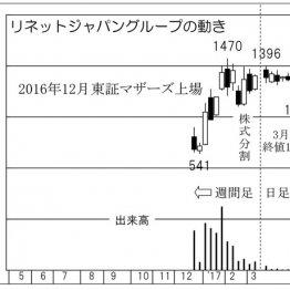 """「リネットジャパン」のビジネスの中核は""""もったいない"""""""