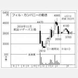 フィル・カンパニー(C)日刊ゲンダイ
