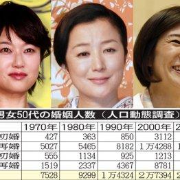 """鈴木京香も予備軍? バブル前から倍増""""50代結婚""""のホント"""
