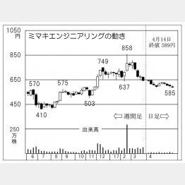 ミマキエンジニアリング(C)日刊ゲンダイ