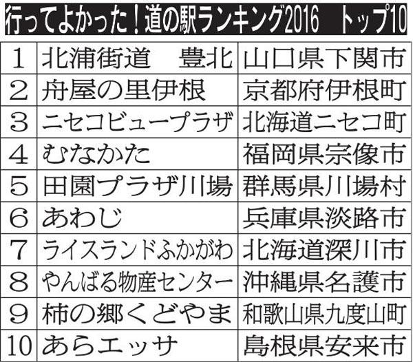 行ってよかった! 道の駅ランキング2016(C)日刊ゲンダイ