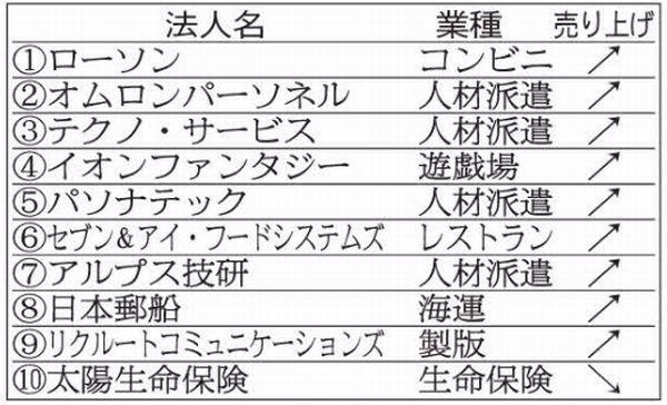 人材派遣の会社が目立つ(C)日刊ゲンダイ