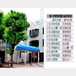 """嫌いなジャニーズの""""ニューフェース""""に(C)日刊ゲンダイ"""