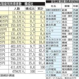 企業別50万円を超える年齢・役職