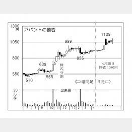 アバント(C)日刊ゲンダイ