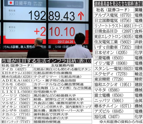 5月下旬には2万円にタッチ(C)日刊ゲンダイ