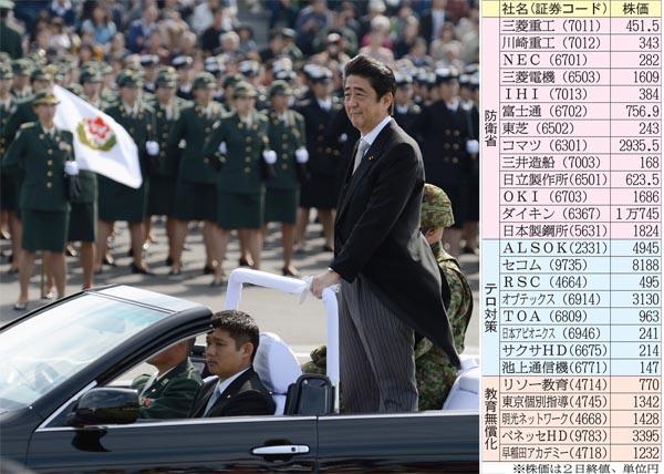 陸上自衛隊観閲式に出席した安倍首相(16年10月)/(C)日刊ゲンダイ