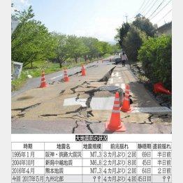 1年前の熊本地震(C)日刊ゲンダイ